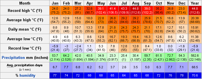 Weather In Italy Month By Month